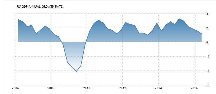 10 years of minimal U.S. GDP growth
