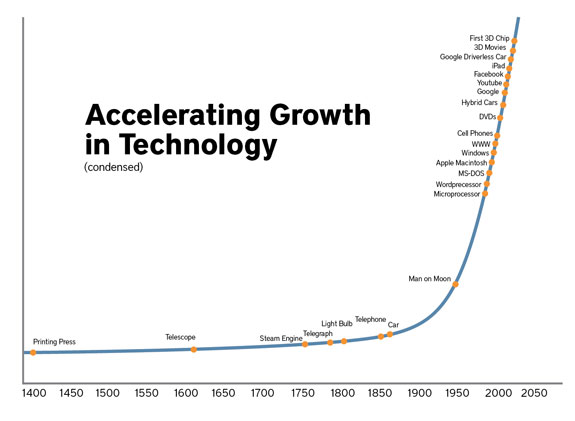 the technology curve approaches veritcal
